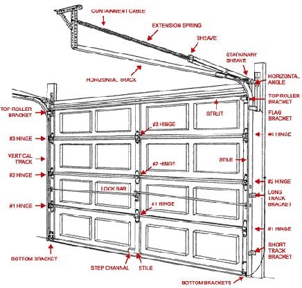 Garage door opener schematic